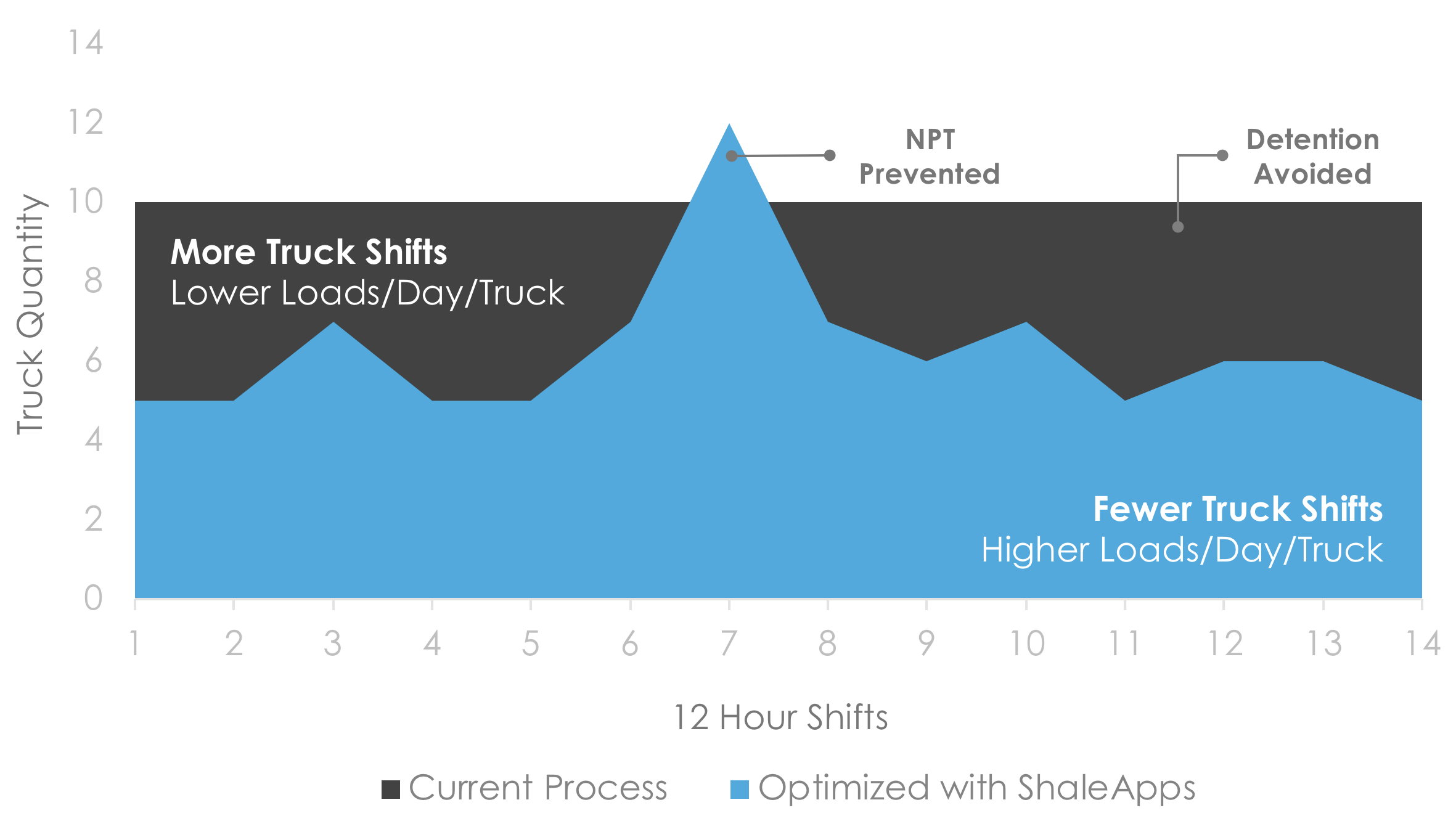 shale-apps-optimizaiton
